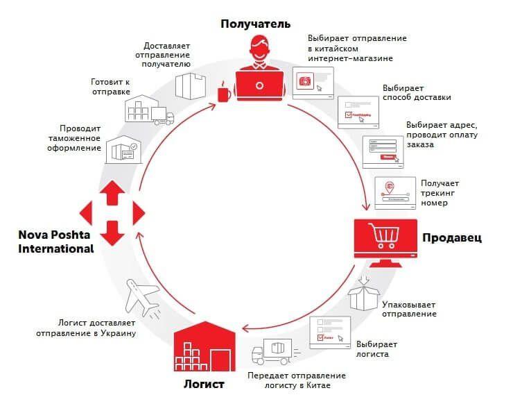 Схема доставки посилки з Китаю в Україну
